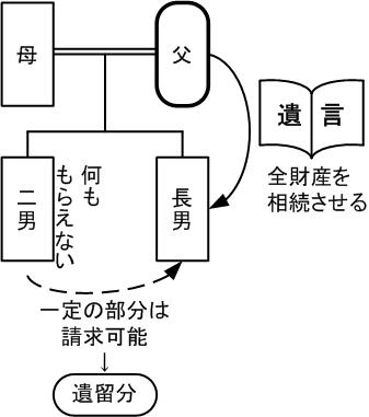 02_iryuubun